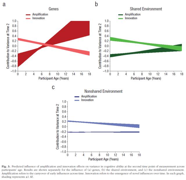 explaining-the-increasing-heritability-of-cognitive-ability-across-development-a-meta-analysis-of-longitudinal-twin-and-adoption-studies-figure-3