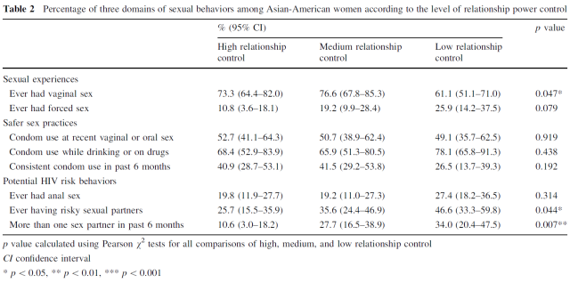 gender-power-control-sexual-experiences-safer-sex-practices-and-potential-hiv-risk-behaviors-among-young-asian-american-women-table-2