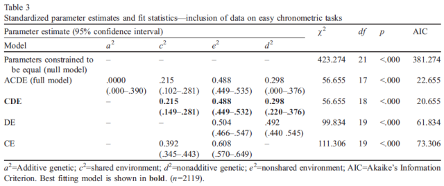 heritability-of-cognitive-abilities-as-measured-by-mental-chronometric-tasks-a-meta-analysis-table-3