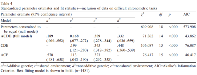 heritability-of-cognitive-abilities-as-measured-by-mental-chronometric-tasks-a-meta-analysis-table-4