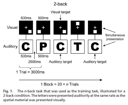 improving-fluid-intelligence-with-training-on-working-memory-figure-1