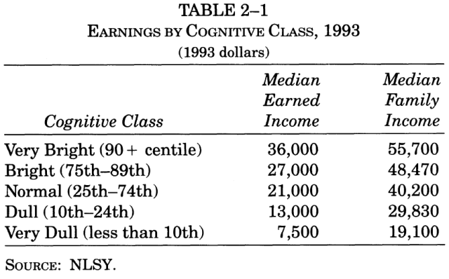 income-inequality-and-iq-table-2-1