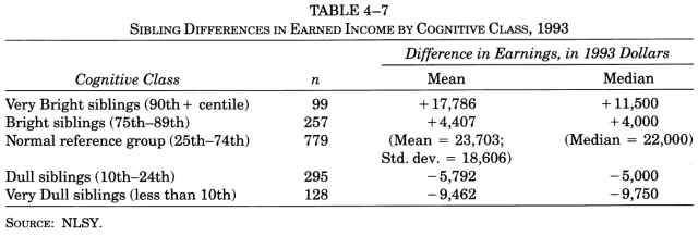 income-inequality-and-iq-table-4-7