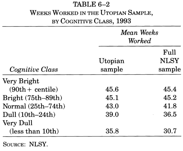 income-inequality-and-iq-table-6-2