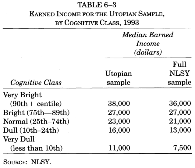 income-inequality-and-iq-table-6-3