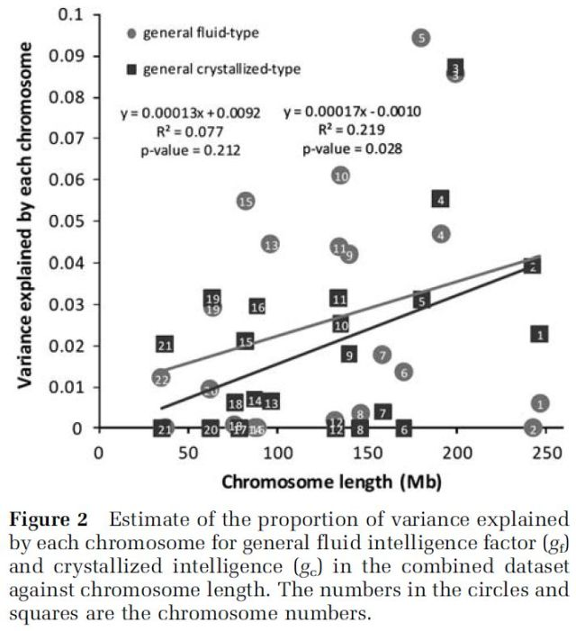 intelligence-highly-heritable-and-polygenic-figure-2