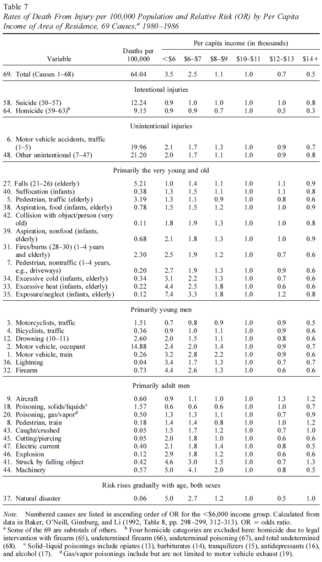 Is It the Epidemiologists Elusive Fundamental Cause of Social Class Inequalities in Health (Table 7)