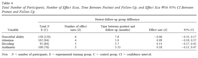 is-working-memory-training-effective-a-meta-analytic-review-table-4