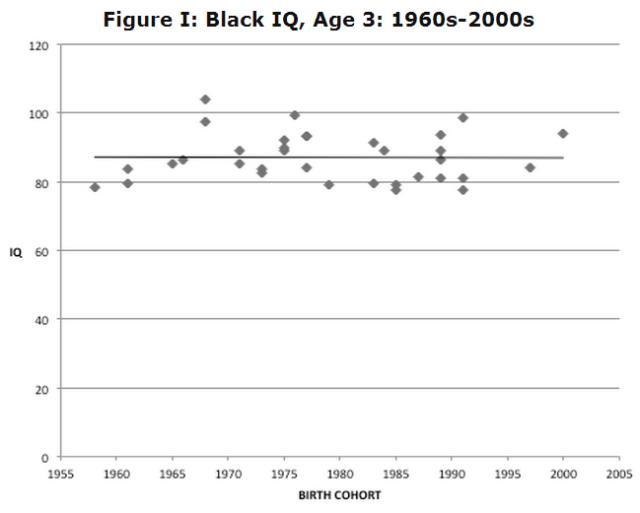 (Malloy) Black IQ, Age 3, 1960s-2000s