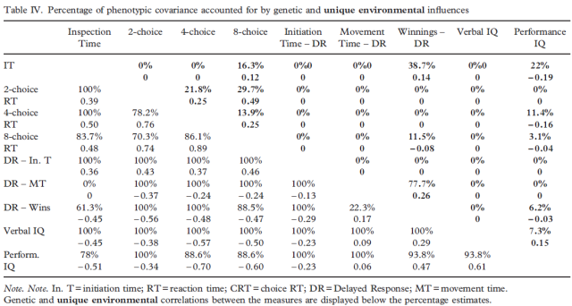 Multivariate genetic analysis of cognitive abilities in an adolescent twin sample (Luciano 2004) Table 4