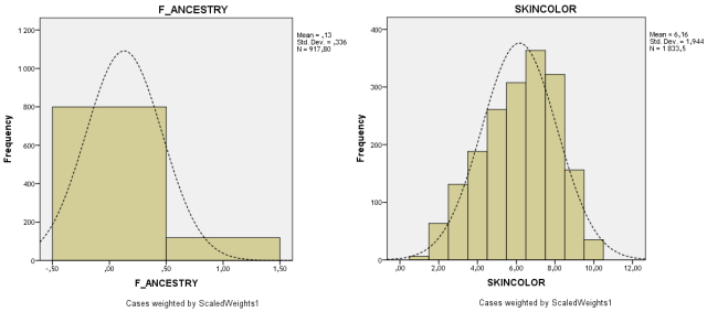 nlsy97-frequency-ancestry-skin-color