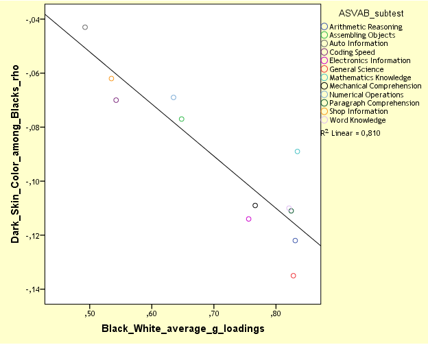 nlsy97-mcv-skin-color-vs-bw-g-loadings