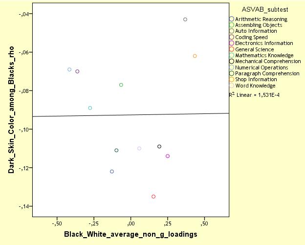 nlsy97-mcv-skin-color-vs-bw-non-g-loadings