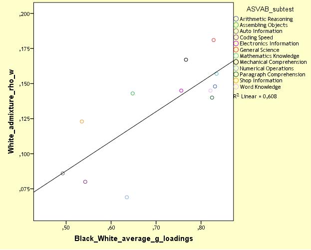 nlsy97-mcv-white-admixture-vs-bw-g-loadings