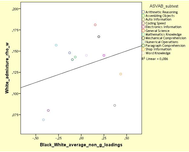 nlsy97-mcv-white-admixture-vs-bw-non-g-loadings