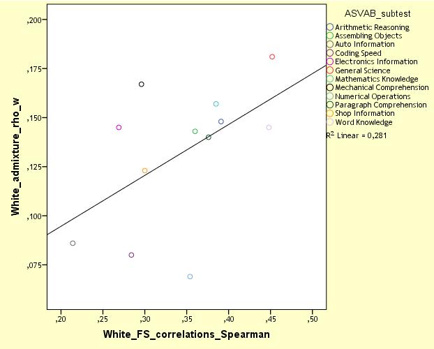 nlsy97-mcv-white-admixture-vs-white-sib-correlations