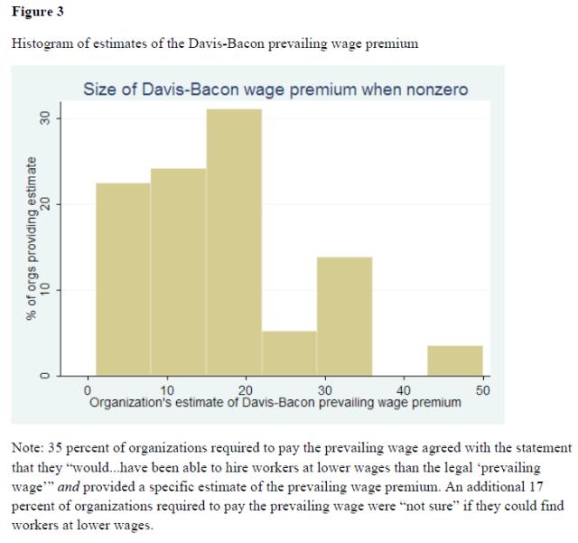 no-evidence-for-keynesian-stimulus-davis-bacon