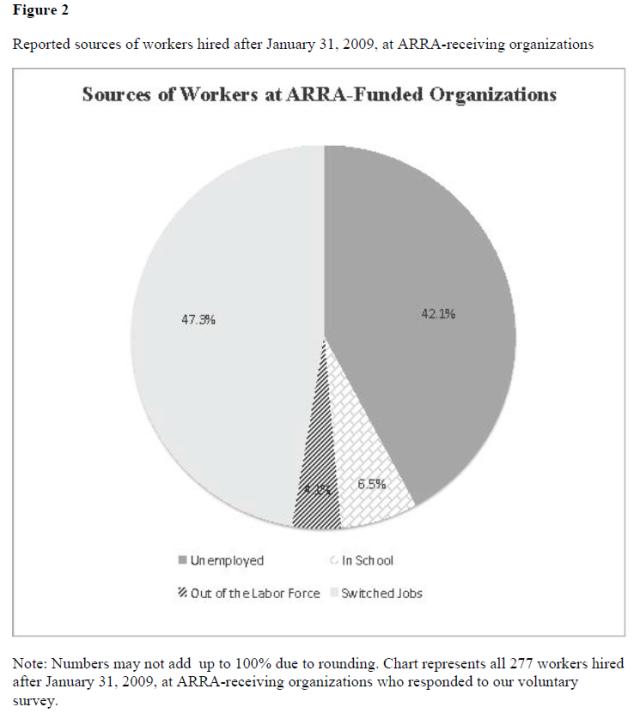 no-evidence-for-keynesian-stimulus-job-shifting