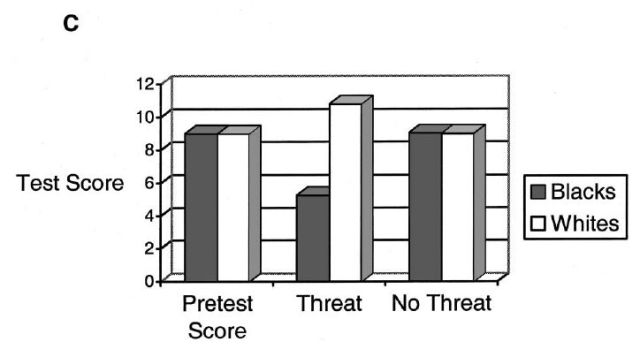 on-interpreting-stereotype-threat-as-accounting-for-african-american-white-differences-on-cognitive-tests-figure-1c