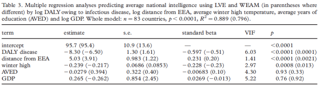 parasite-prevalence-and-the-worldwide-distribution-of-cognitive-ability-table-3