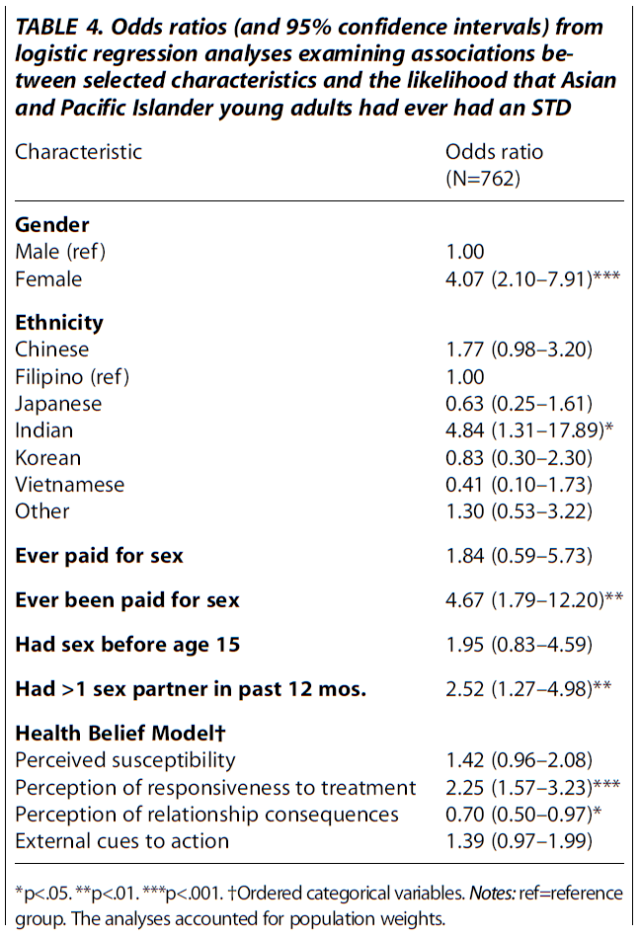 predictors-of-stds-among-asian-and-pacific-islander-young-adults-table-4
