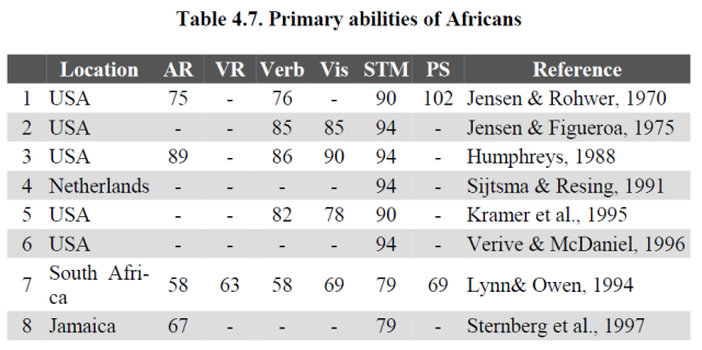 Race Differences in Intelligence - An Evolutionary Analysis (Richard Lynn 2006) Table 4.7