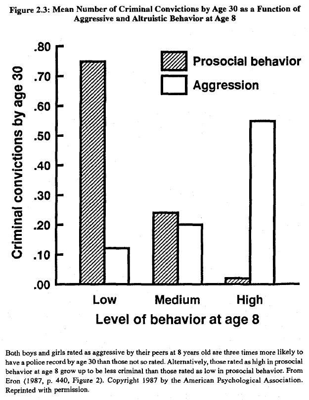 race-evolution-and-behavior-rushton-figure-2-3
