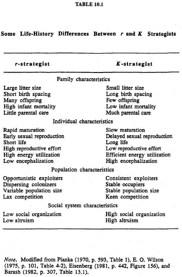 race-evolution-and-behavior-rushton-table-10-1