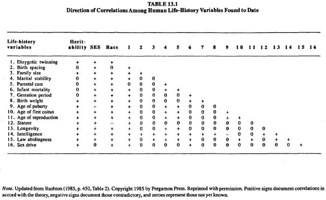 race-evolution-and-behavior-rushton-table-13-1