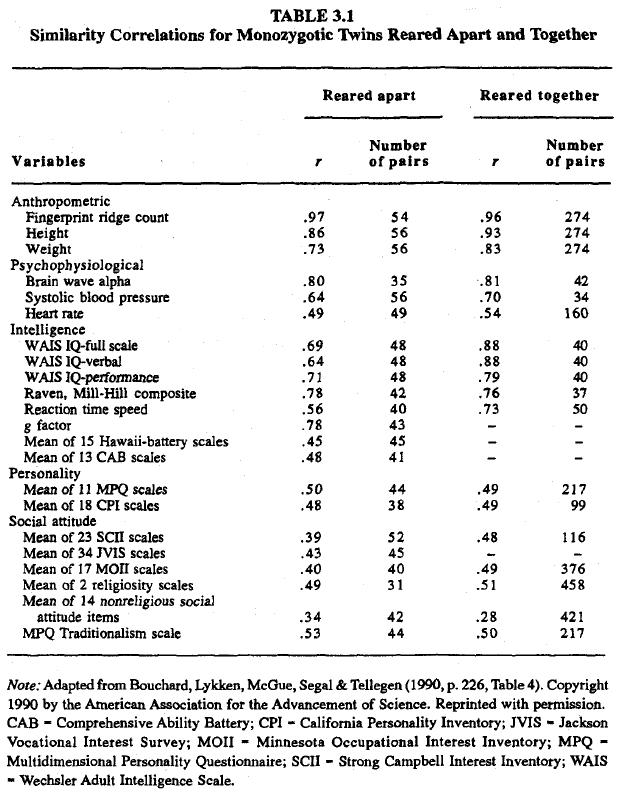 race-evolution-and-behavior-rushton-table-3-1