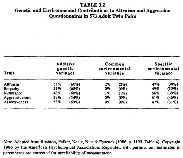 race-evolution-and-behavior-rushton-table-3-2