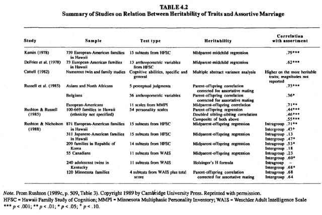 race-evolution-and-behavior-rushton-table-4-2