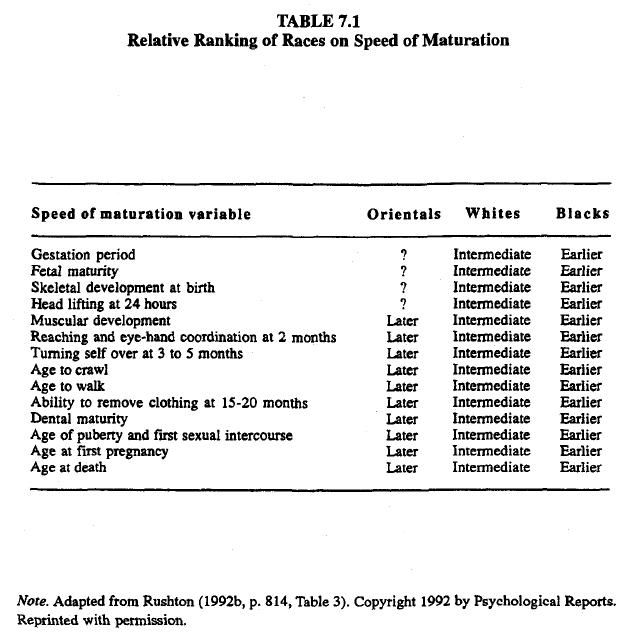 race-evolution-and-behavior-rushton-table-7-1