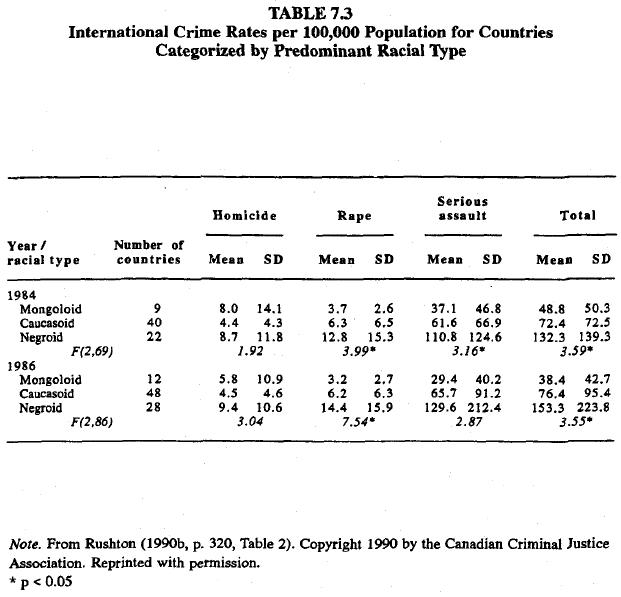 race-evolution-and-behavior-rushton-table-7-3