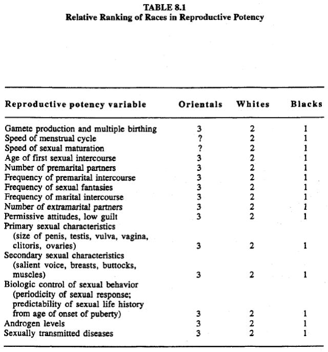 race-evolution-and-behavior-rushton-table-8-1