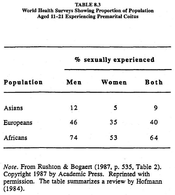 race-evolution-and-behavior-rushton-table-8-3