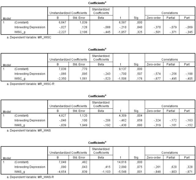regression-analysis-mr-with-inbreeding-d-and-g
