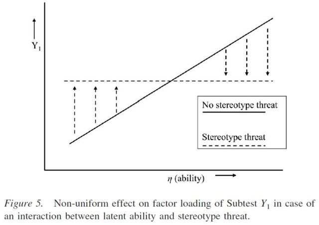 stereotype-threat-and-group-differences-in-test-performance-a-question-of-measurement-invariance-figure-5