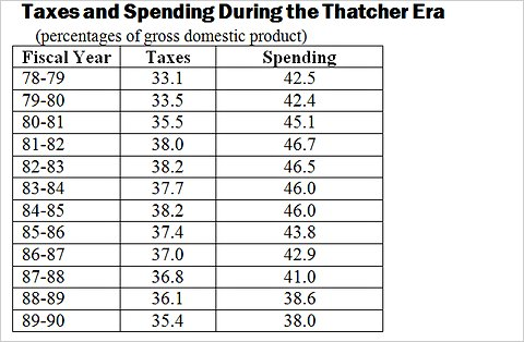 Taxes and Spending During the Thatcher Era