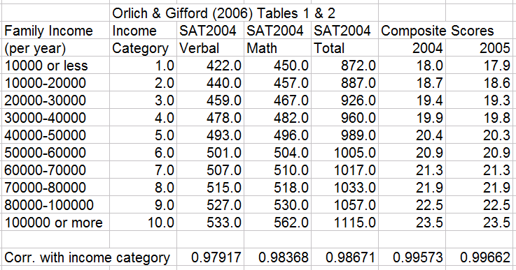 How to calculate sat scores?