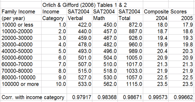 Test Score, Poverty and Ethnicity - The New American Dilemma (Orlich, Gifford, 2006)