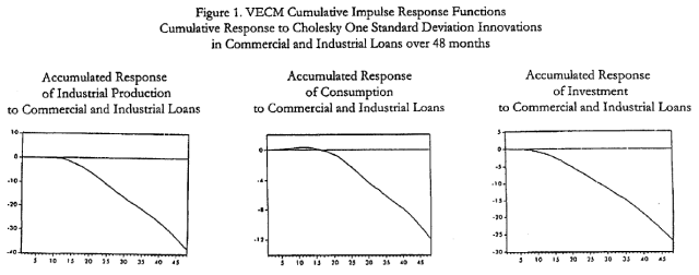 the-austrian-business-cycle-a-vector-error-correction-model-with-commercial-and-industrial-loans-figure-1