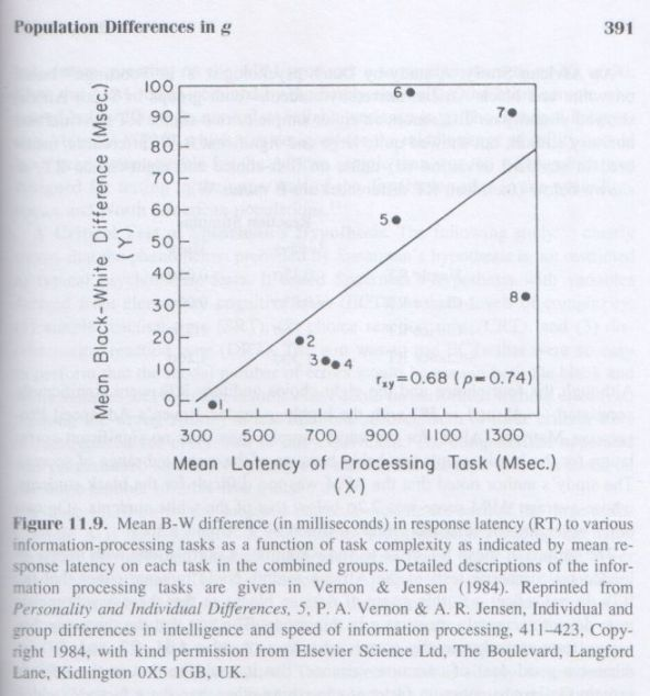the-g-factor-arthur-jensen-p-391