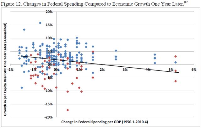 u-s-experience-with-keynesian-stimulus-figure-12