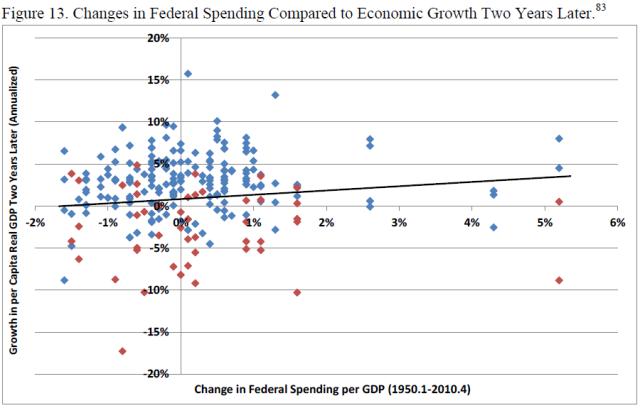 u-s-experience-with-keynesian-stimulus-figure-13