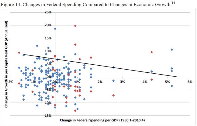 u-s-experience-with-keynesian-stimulus-figure-14