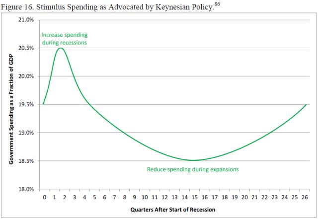 u-s-experience-with-keynesian-stimulus-figure-16