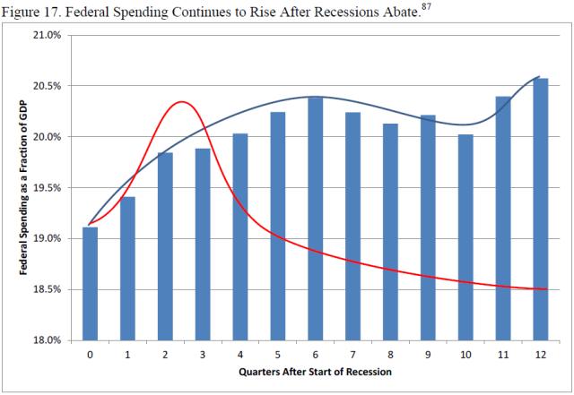 u-s-experience-with-keynesian-stimulus-figure-17