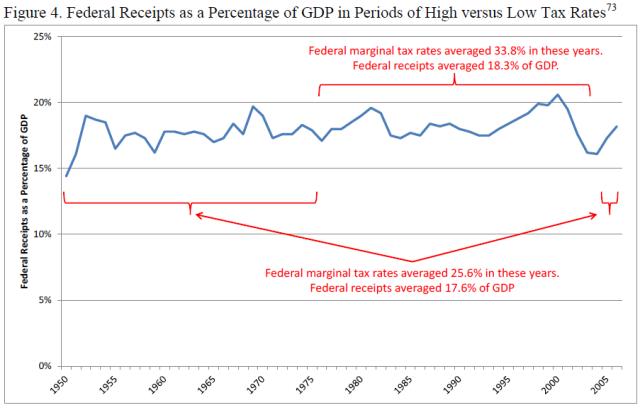 u-s-experience-with-keynesian-stimulus-figure-4