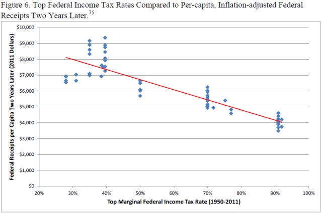 u-s-experience-with-keynesian-stimulus-figure-6